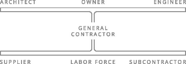 general contracting diagram